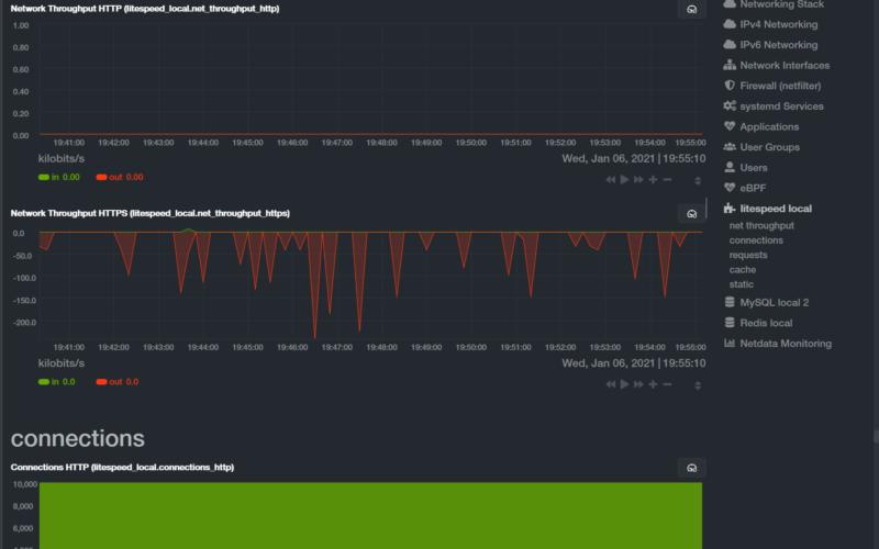 Showing MySQL Metrics in Netdata